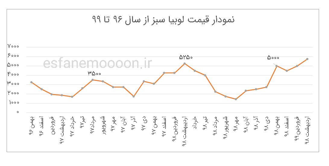 نمودار قیمت لوبیا سبز در سال های 96 تا 99