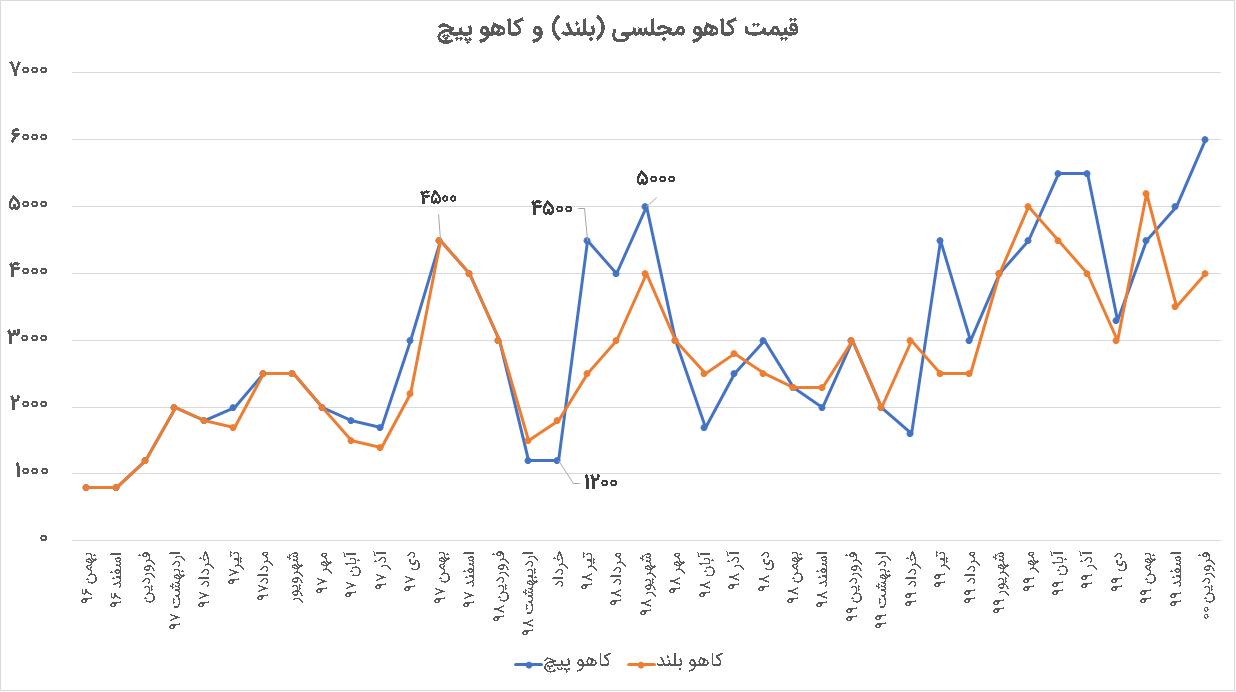 نمودار قیمت کاهو گلخانه در سال های 96 تا 1400