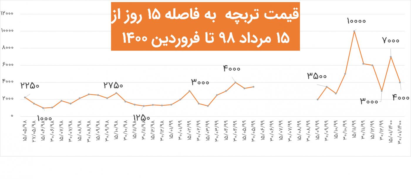نمودار قیمت تربچه از مرداد 98 تا فروردین 1400