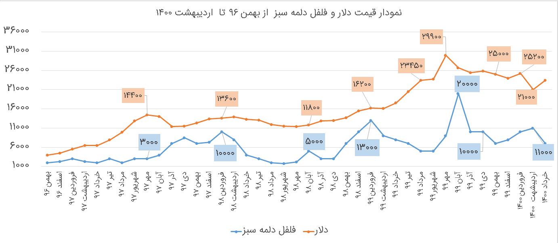 نمودار فلفل دلمه سبز خرداد 1400