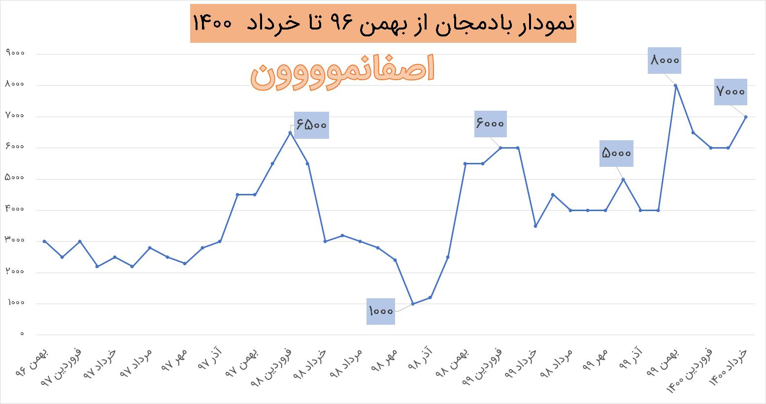 نمودار قیمت بادمجان در سال های 96 تا خرداد 1400