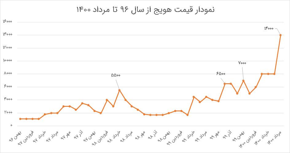 نمودار هویج از بهمن 96 تا شهریور 1400